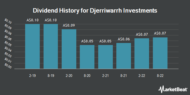 Dividend History for Djerriwarrh Investments (ASX:DJW)