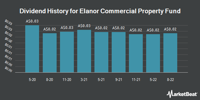 Dividend History for Elanor Commercial Property Fund (ASX:ECF)