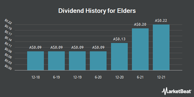 Dividend History for Elders Limited (ELD.AX) (ASX:ELD)
