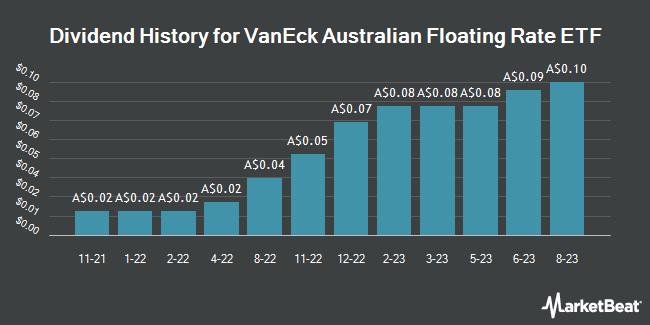 Dividend History for VE AU FLOT/ETF (ASX:FLOT)