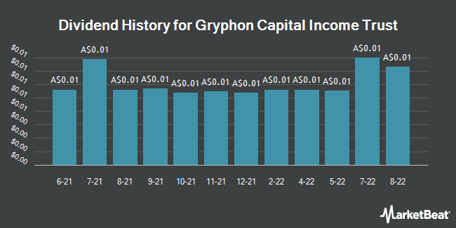 Dividend History for Gryphon Capital Income Trust (ASX:GCI)