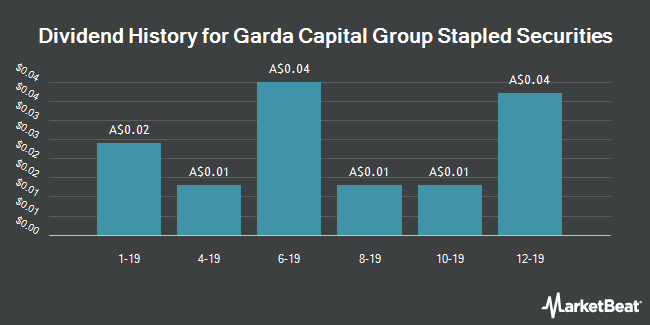 Dividend History for Garda Capital Group Stapled Securities (ASX:GCM)