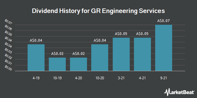 Dividend History for GR Engineering Services (ASX:GNG)