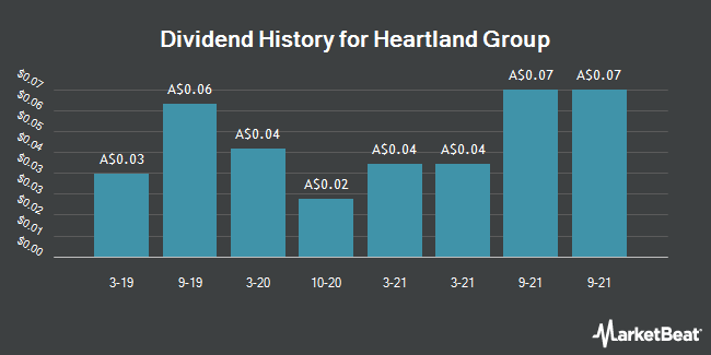 Dividend History for Heartland Group (ASX:HGH)