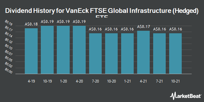 Dividend History for VanEck Vectors FTSE Global Infrastructure (Hedged) ETF (IFRA.AX) (ASX:IFRA)