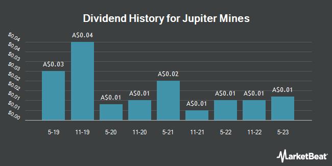 Dividend History for Jupiter Mines (ASX:JMS)