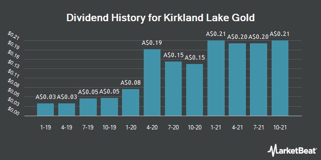 Dividend History for Kirkland Lake Gold (ASX:KLA)