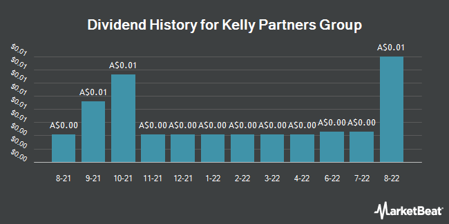 Dividend History for Kelly Partners Group (ASX:KPG)