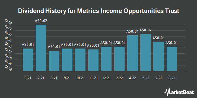 Dividend History for MCP Income Opp Trust Ordinary Units FP (ASX:MOT)