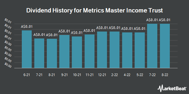 Dividend History for MCP Master Income Trust (ASX:MXT)