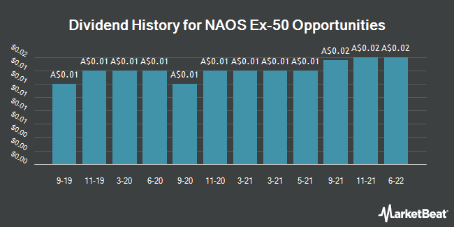 Dividend History for NAOS Ex-50 Opportunities (ASX:NAC)