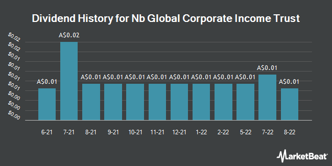 Dividend History for NB Global Corporate Income Trust (ASX:NBI)