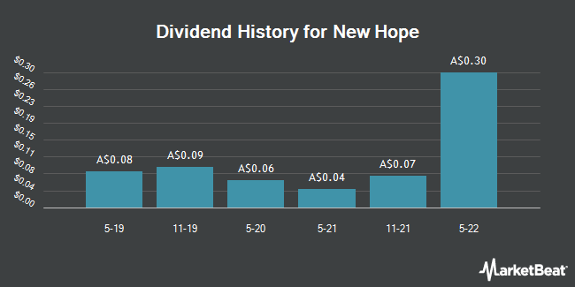 Dividend History for New Hope (ASX:NHC)