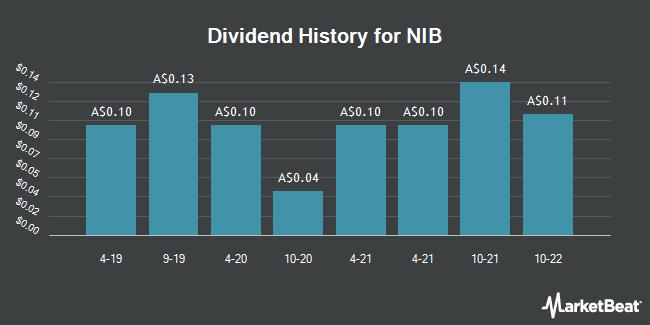 Dividend History for nib holdings limited (NHF.AX) (ASX:NHF)