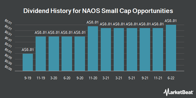 Dividend History for NAOS Small Cap Opportunities (ASX:NSC)