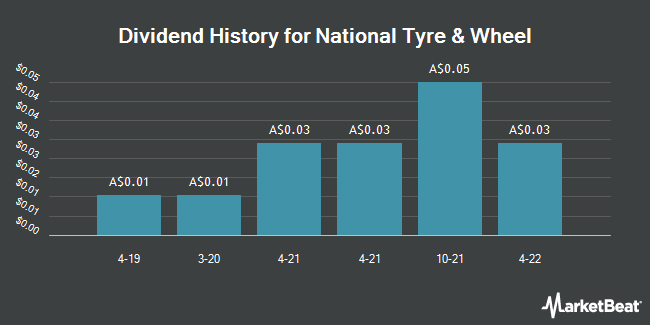 Dividend History for National Tyre & Wheel (ASX:NTD)
