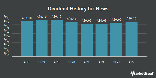 Dividend Payments by Quarter for News Corp Class A Non-Voting Common Stock-Cdi 1:1 (ASX:NWSLV)