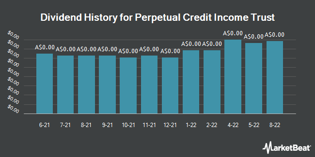 Dividend History for Perpetual Cred Trust Ordinary Units FP (ASX:PCI)