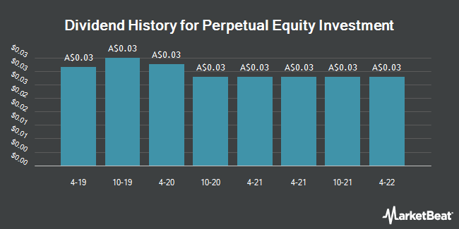 Dividend History for Perpetual Equity Investment (ASX:PIC)