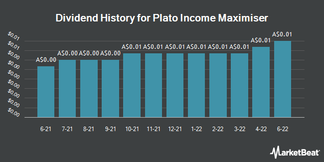 Dividend History for Plato Income Maximiser (ASX:PL8)
