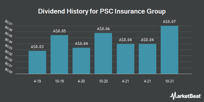 Dividend History for PSC Insurance Group (ASX:PSI)