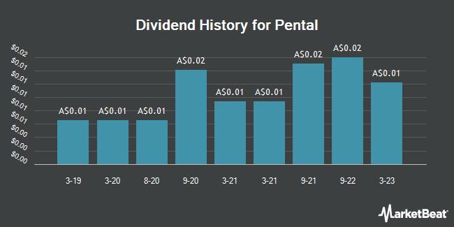 Dividend History for Pental (ASX:PTL)