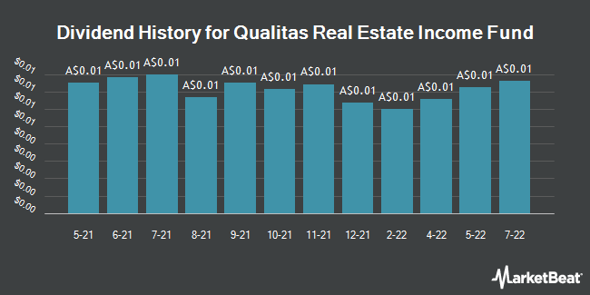 Dividend History for Qualitas Real Estate Income Fund (ASX:QRI)