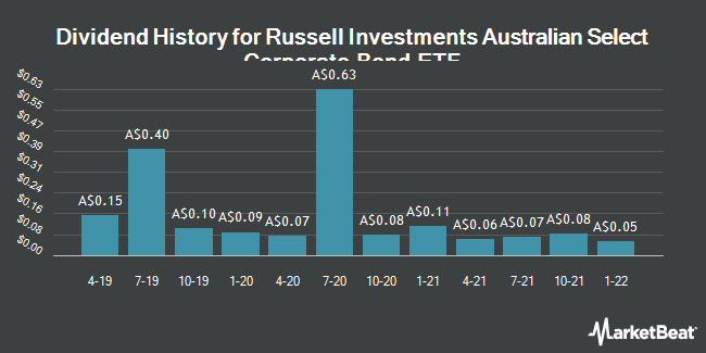 Dividend History for RUSCRPBETF/ETF (ASX:RCB)