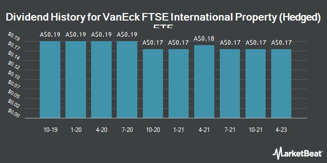 Dividend History for VanEck Vectors FTSE International Property (Hedged) ETF (REIT.AX) (ASX:REIT)