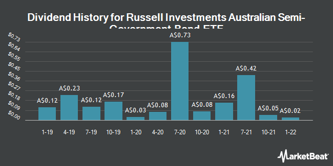 Dividend History for Russell Investments Australian Semi-Government Bond ETF (RSM.AX) (ASX:RSM)