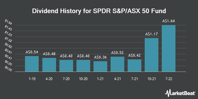 Dividend History for SPDR S&P/ASX 50 Fund (ASX:SFY)