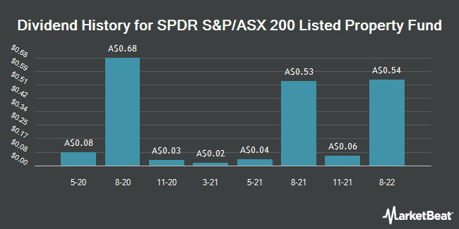 Dividend History for SPDR S&P/ASX 200 Listed Property Fund (ASX:SLF)