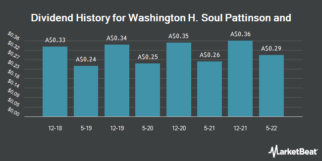 Dividend History for Washington H. Soul Pattinson and (ASX:SOL)