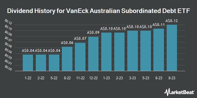 Dividend History for VanEck Vectors Australian Subordinated Debt ETF (ASX:SUBD)