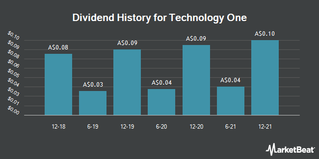 Dividend Payments by Quarter for Technology One (ASX:TNE)