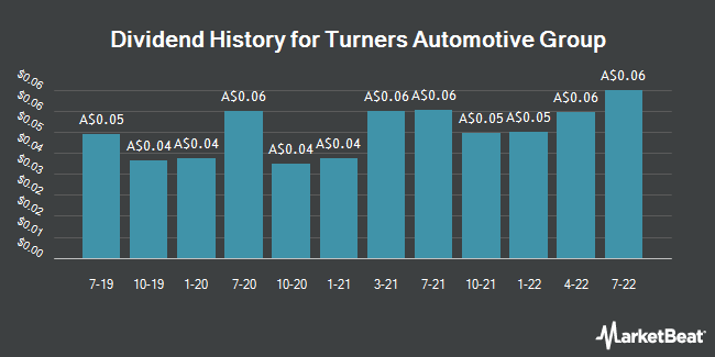 Dividend History for Turners Automotive Group (ASX:TRA)