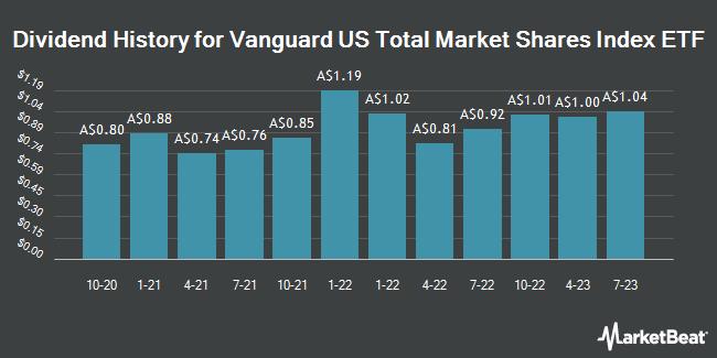Dividend History for Vanguard US Total Market Shares Index ETF (ASX:VTS)