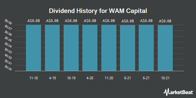 Dividend History for WAM Capital (ASX:WAM)