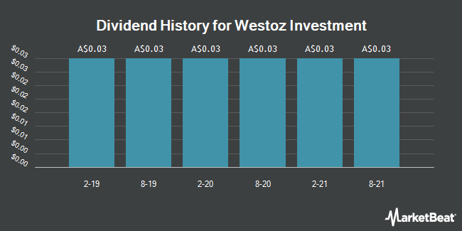 Dividend History for Westoz Investment Company Limited (WIC.AX) (ASX:WIC)