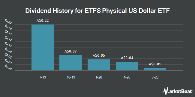 Dividend History for ETFs US Dollar ETF Units FP (ASX:ZUSD)