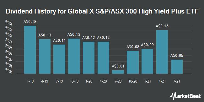 Dividend History for ETFSYAU/ETF (ASX:ZYAU)