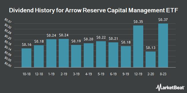 Dividend History for Arrow Reserve Capital Management ETF (BATS:ARCM)