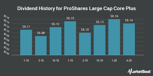 Dividend History for ProShares Large Cap Core Plus (BATS:CSM)