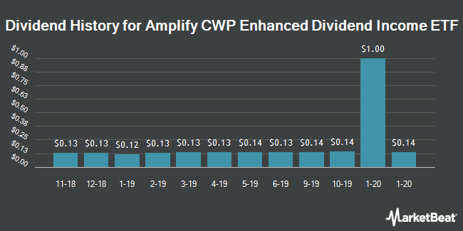 Dividend History for Amplify YieldShares CWP Dividend & Option Income ETF (BATS:DIVO)