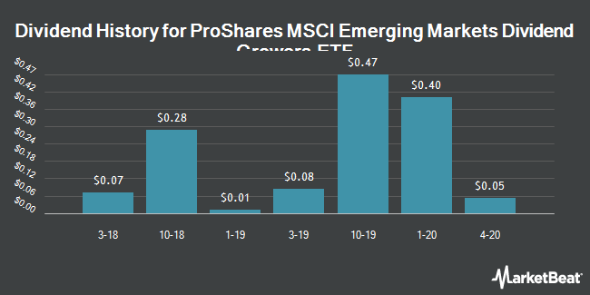 Dividend History for ProShares MSCI Emerging Markets Dividend Growers ETF (BATS:EMDV)