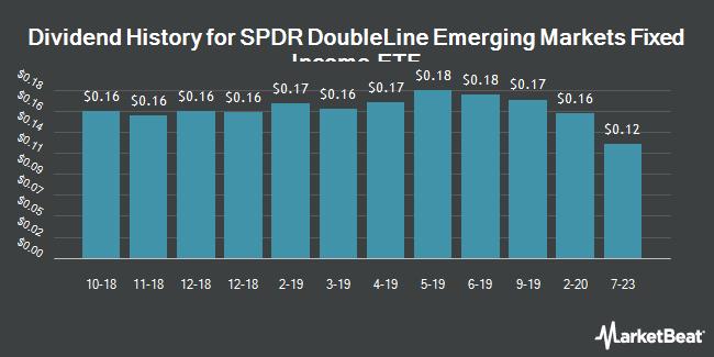 Dividend History for SPDR DoubleLine Emerging Markets Fixed Income ETF (BATS:EMTL)
