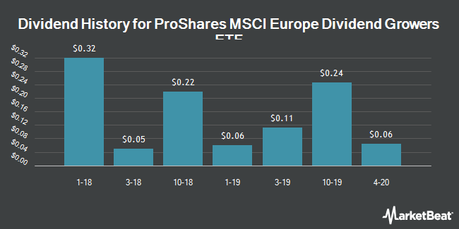Dividend History for ProShares MSCI Europe Dividend Growers ETF (BATS:EUDV)