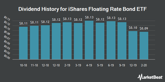 Dividend History for iShares Floating Rate Bond ETF (BATS:FLOT)