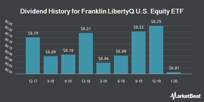Dividend History for Franklin LibertyQ U.S. Equity ETF (BATS:FLQL)