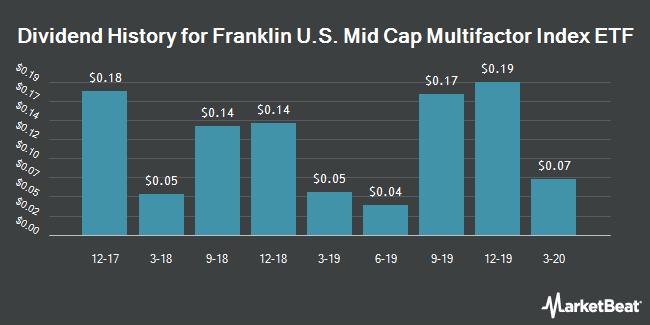 Dividend History for Franklin LibertyQ U.S. Mid Cap Equity ETF (BATS:FLQM)